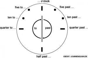 การบอกเวลาในภาษาอังกฤษ