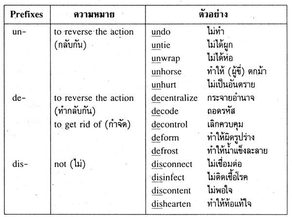 Reversative Prefixes