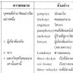 <b>หน้าที่ของ Suffixes ในภาษาอังกฤษ</b>
